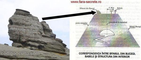 Correspondencia entre la esfinge de Bucegi, sobre la estructura del interior.